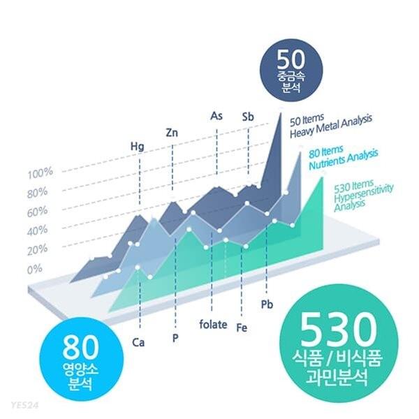 큐체크 영양소,중금속,과민반응 식품,비식품 (660항목)