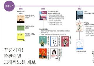 [그래픽노블 특집] 꾸준하다! 출판사별 그래픽노블 계보 - 미메시스, 창비, 사계절, 우리나비 외  | YES24 채널예스