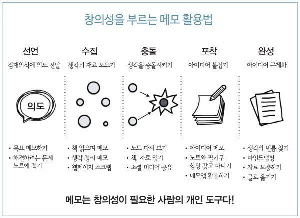 08-창의성을부르는메모활용법.jpg