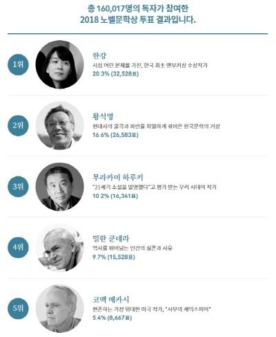 예스24 2018 노벨문학상 작가 투표 결과.jpg