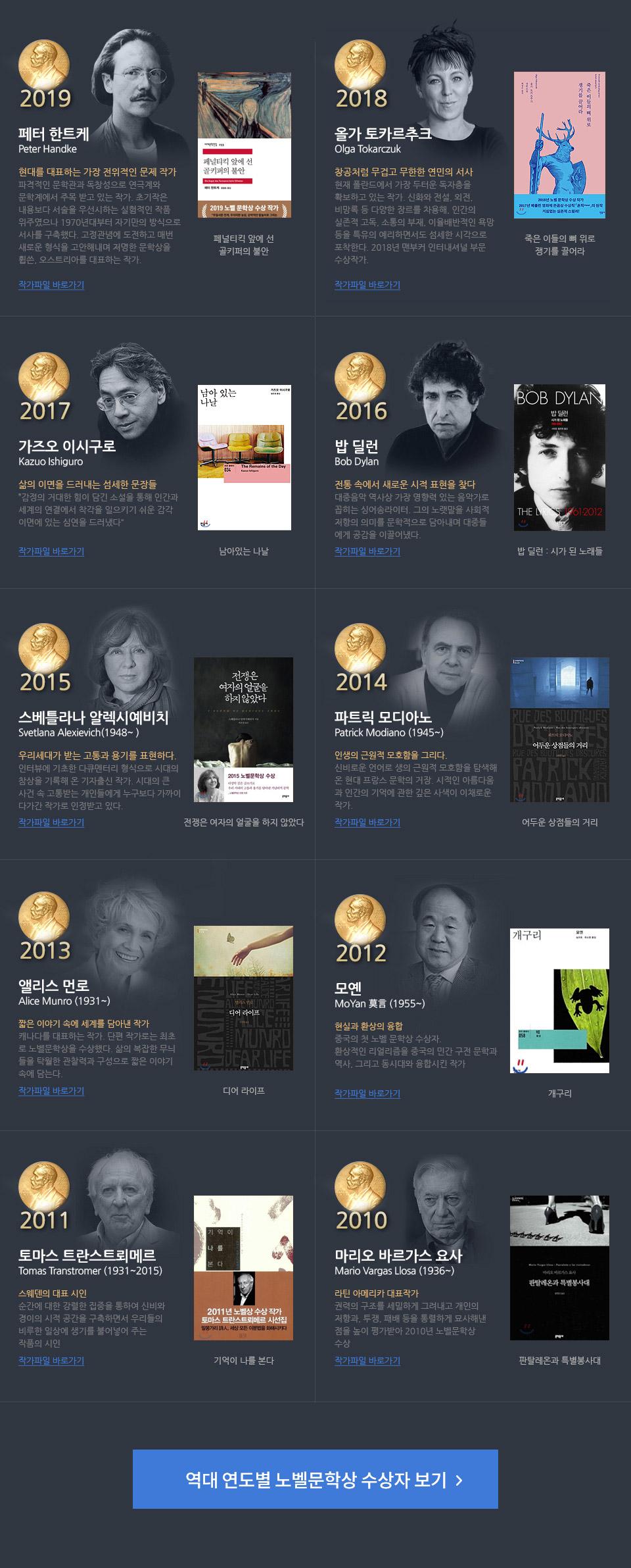 역대 노벨문학상 수상자
